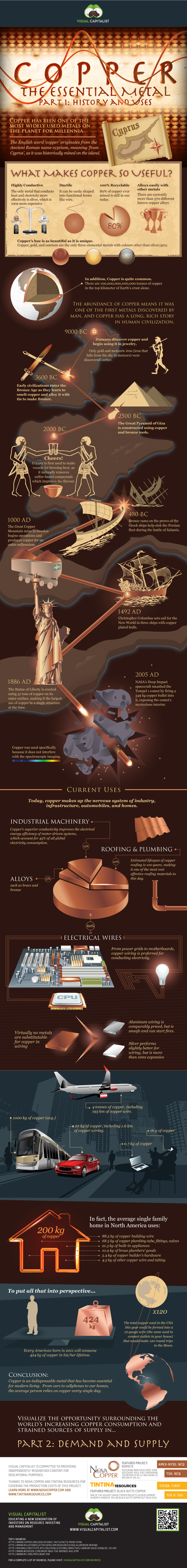 copper-infographic-part-1